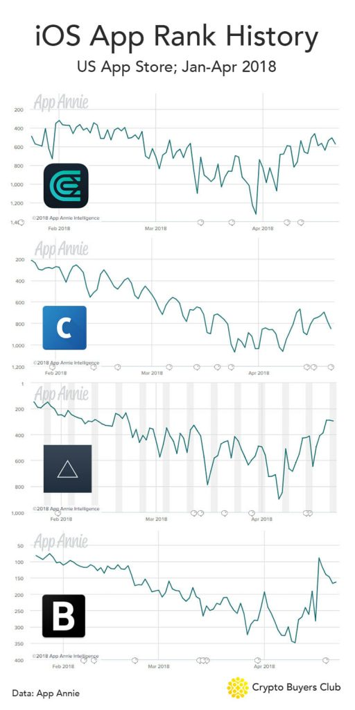Cryptocurrency App Ranks history