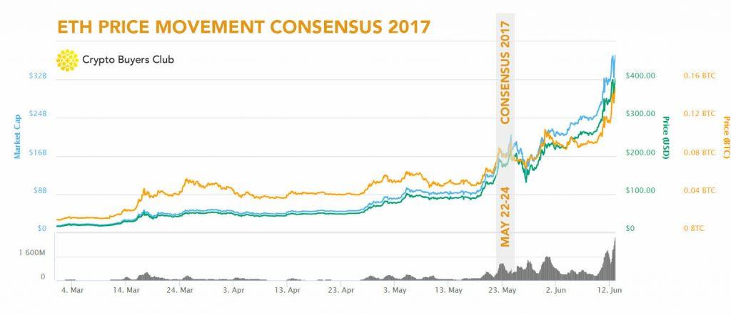 Consensus 2017 ETH price movement