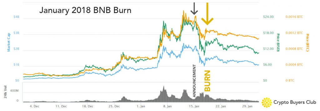 January 2018 BNB Token Burn Chart
