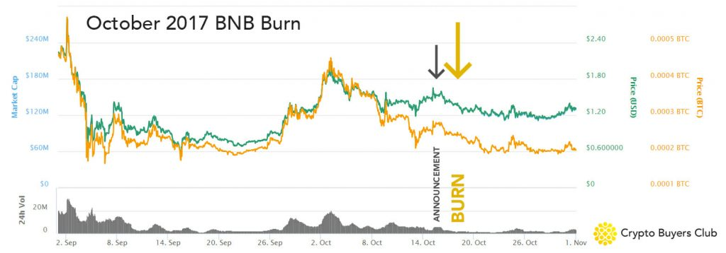 October 2017 BNB Token Burn Chart