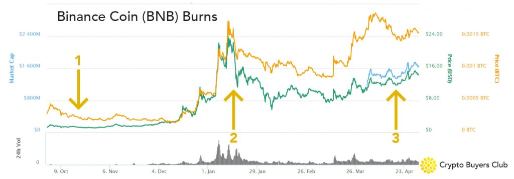 All Binance Coin Token Burns