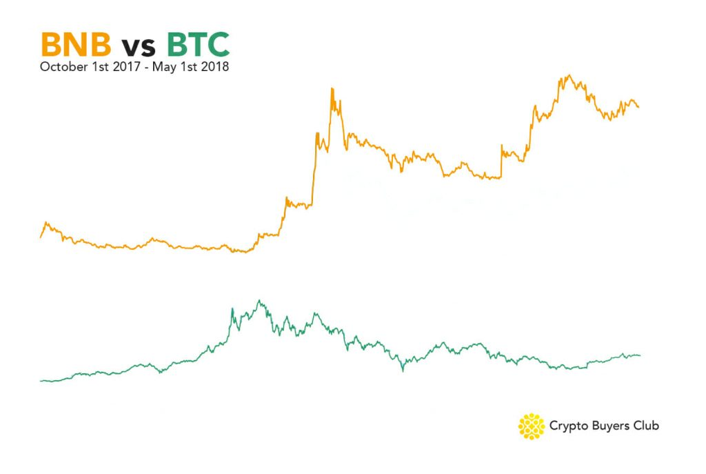 BNB vs BTC performance