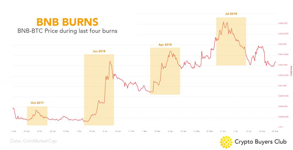 BNB Token Burns vs BTC Price